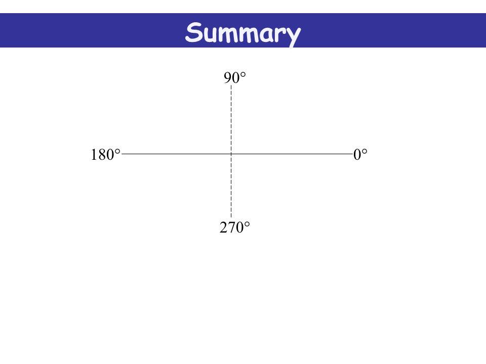 Sin x ° -ve Cos x ° +ve Tan x ° -ve Combined Graphs 0 1 90 360 270180 xº Sin xº Cos xº Tan xº 270°-360°