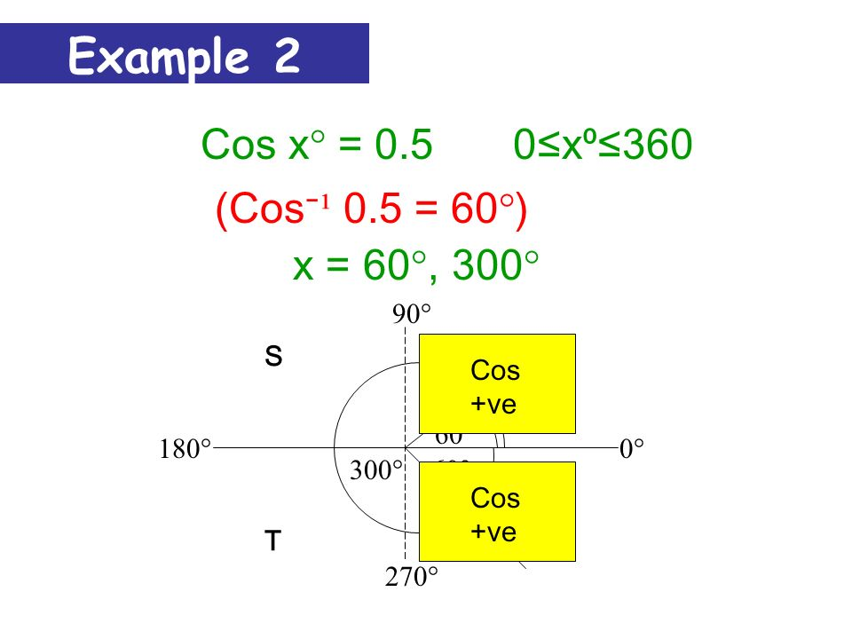 Cos x° = 0.50 x360 Cos xº 0 1 90360270180 xº 0.5 60°300° Example 1 So x = 60°, 300°