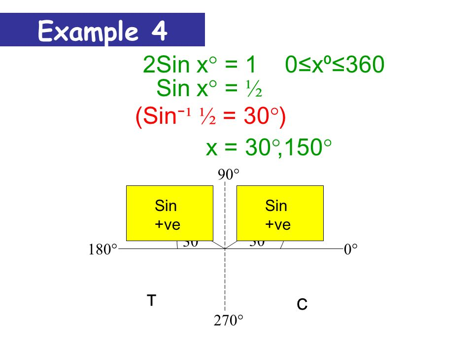 270° 180° 90° 0°0° Sin x° = -0.50x360 A T S C 30° Sin -ve (Sin ¹ 0.5 = 30°) Sin -ve, 330°x = 210° 30° Example 3