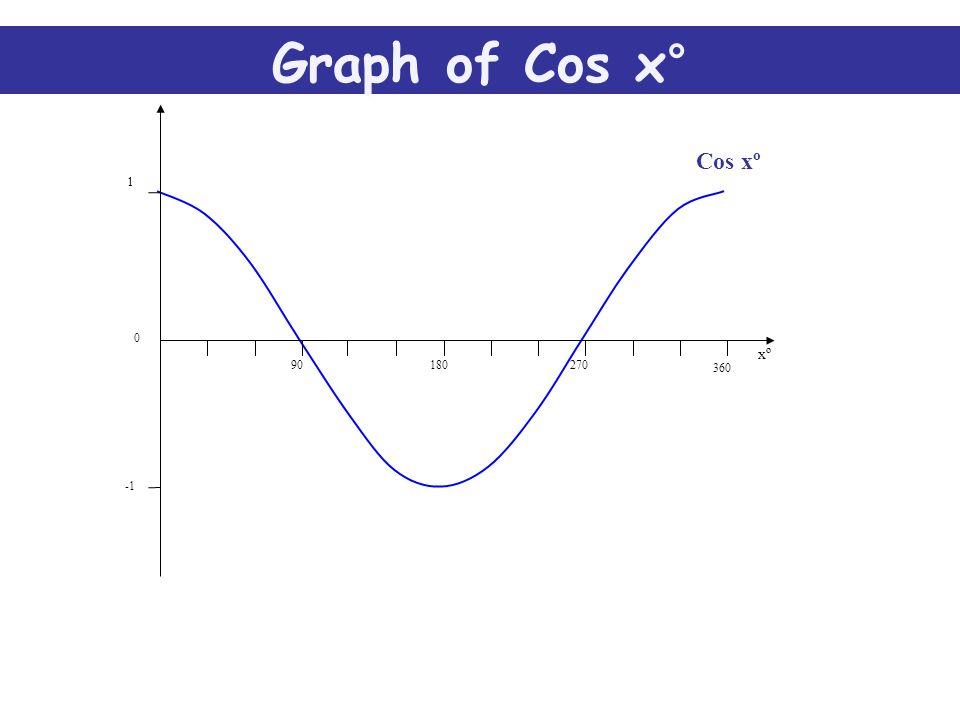Sin xº 0 1 90 360 270180 xº Graph of Sin x°
