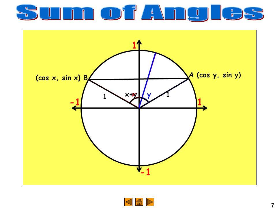 7 1 1 x y x+y (cos x, sin x) B A (cos y, sin y) 1 1
