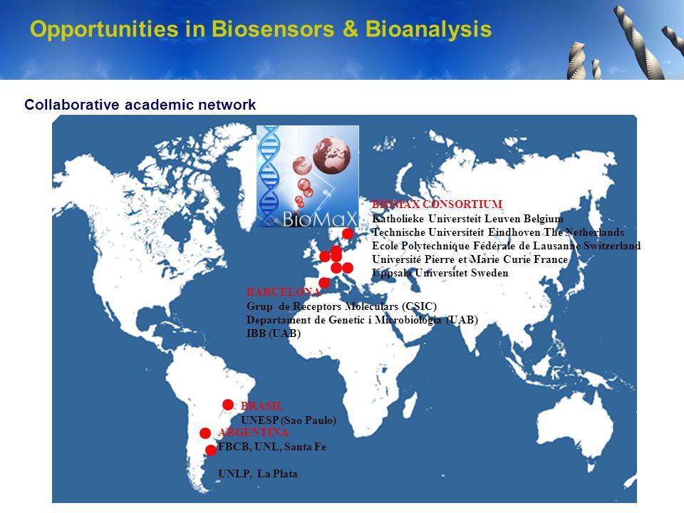 Opportunities in Biosensors & Bioanalysis Collaborative academic network BIOMAX CONSORTIUM Katholieke Universteit Leuven Belgium Technische Universite