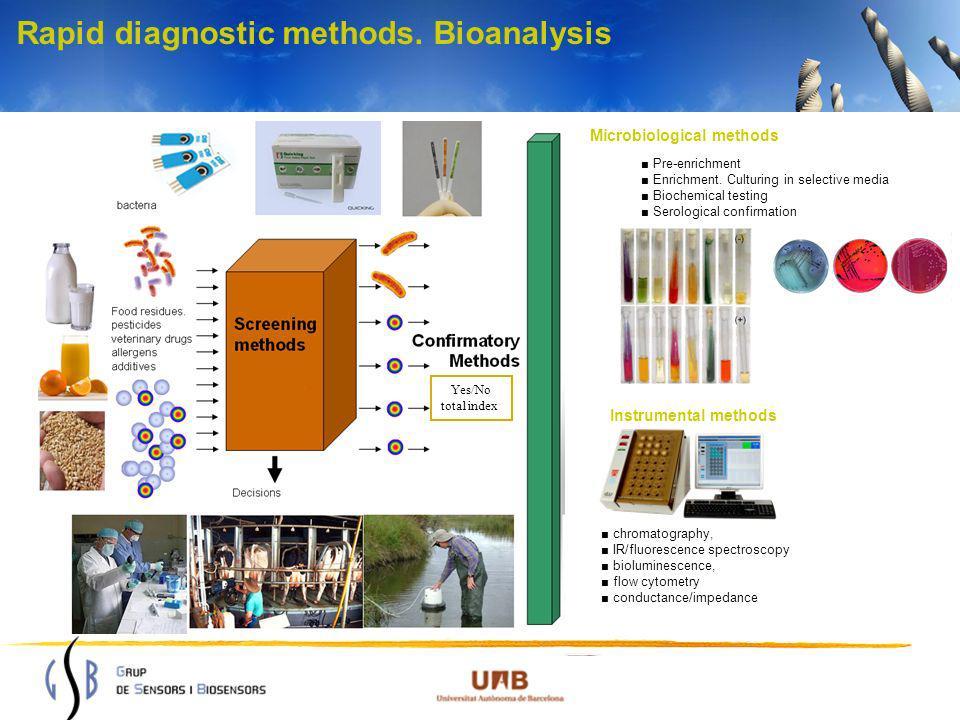 Yes/No total index Pre-enrichment Enrichment. Culturing in selective media Biochemical testing Serological confirmation Microbiological methods Instru