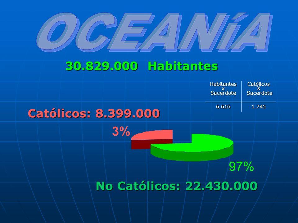 Católicos: 8.399.000 30.829.000 Habitantes No Católicos: 22.430.000 3% 97%HabitantesxSacerdoteCatólicosX Sacerdote Sacerdote6.6161.745