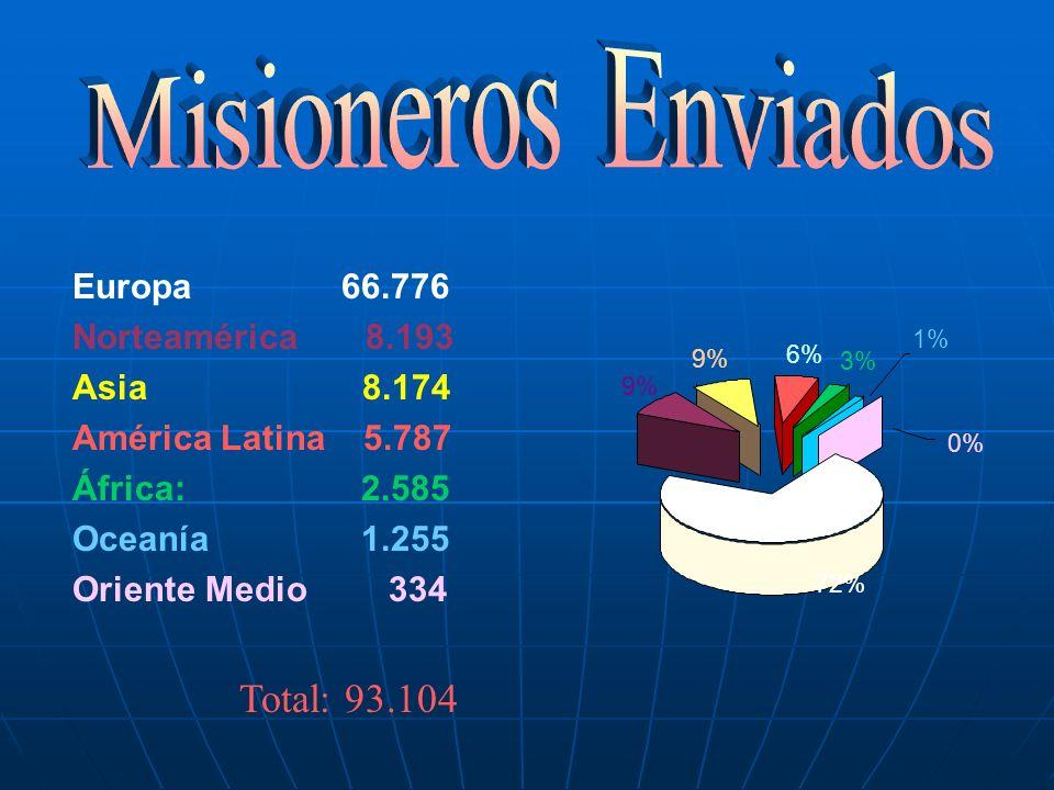 Europa 66.776 Norteamérica 8.193 Asia 8.174 América Latina 5.787 África: 2.585 Oceanía 1.255 Oriente Medio334 Total: 93.104 0% 1% 3% 9% 6% 72%