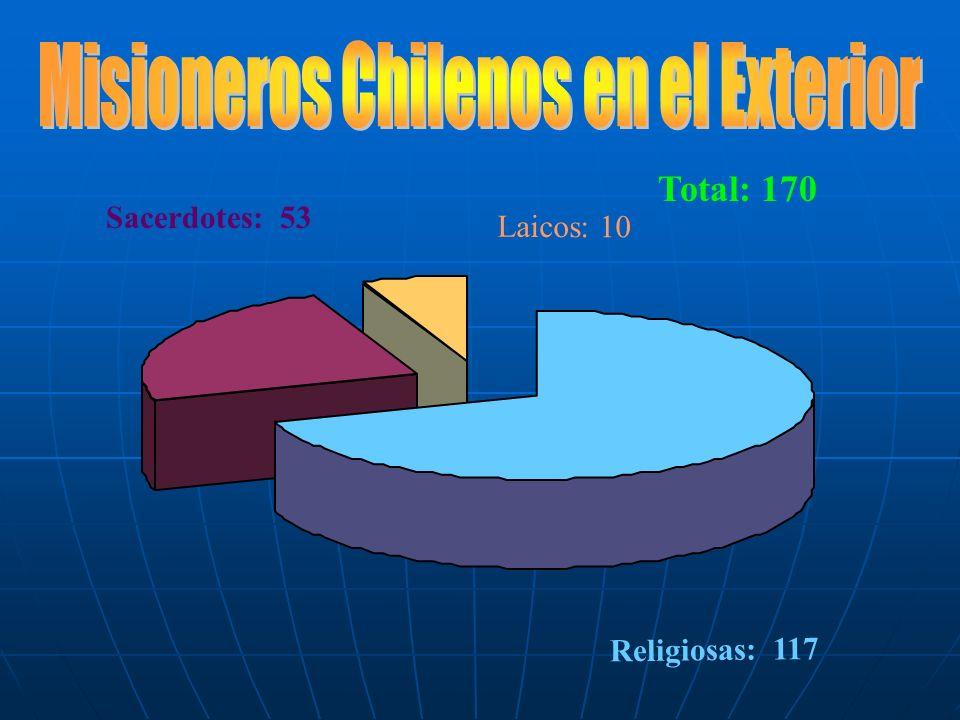 Religiosas: 117 Laicos: 10 Sacerdotes: 53 Total: 170