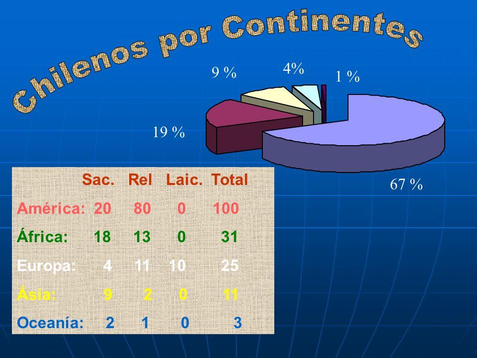 19 % 9 % 4% 1 % 67 % Sac. Rel Laic.