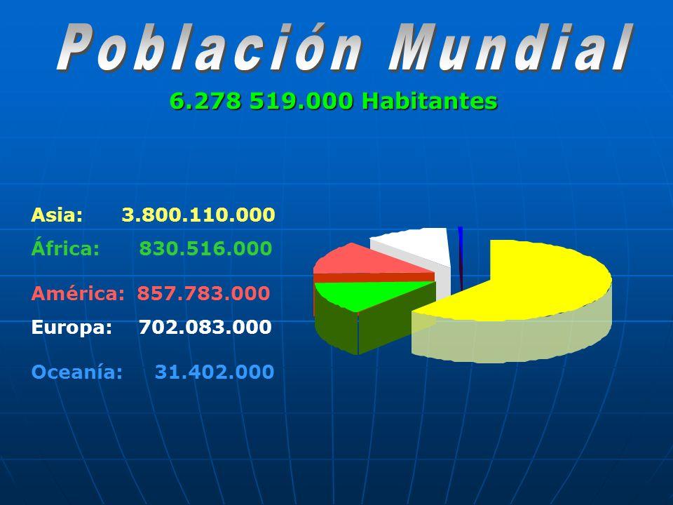 6.278 519.000 Habitantes Asia: 3.800.110.000 África: 830.516.000 América: 857.783.000 Europa: 702.083.000 Oceanía: 31.402.000
