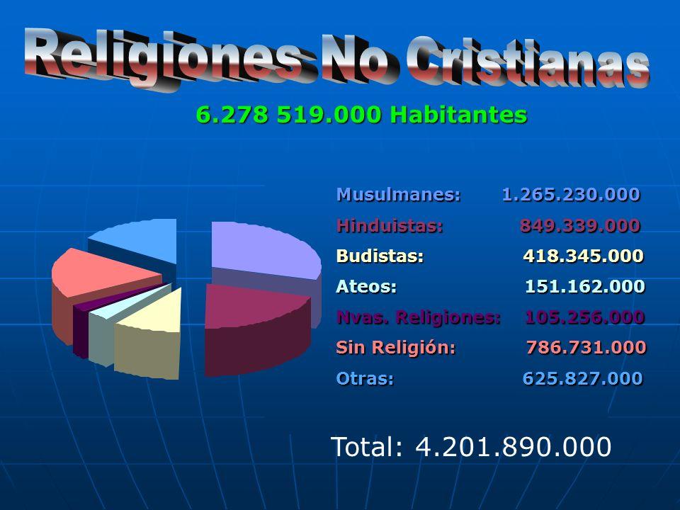 Musulmanes: 1.265.230.000 Hinduistas: 849.339.000 Budistas: 418.345.000 Ateos: 151.162.000 Nvas.