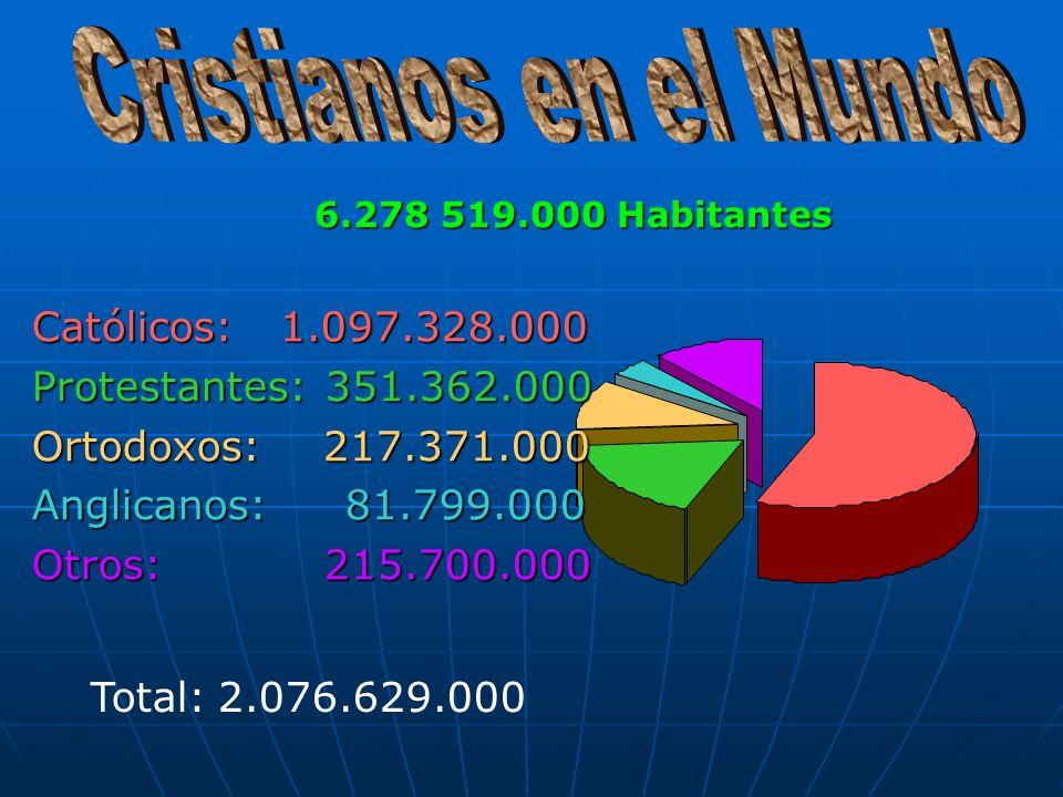 Católicos: 1.097.328.000 Protestantes: 351.362.000 Ortodoxos: 217.371.000 Anglicanos: 81.799.000 Otros: 215.700.000 Total: 2.076.629.000 6.278 519.000 Habitantes