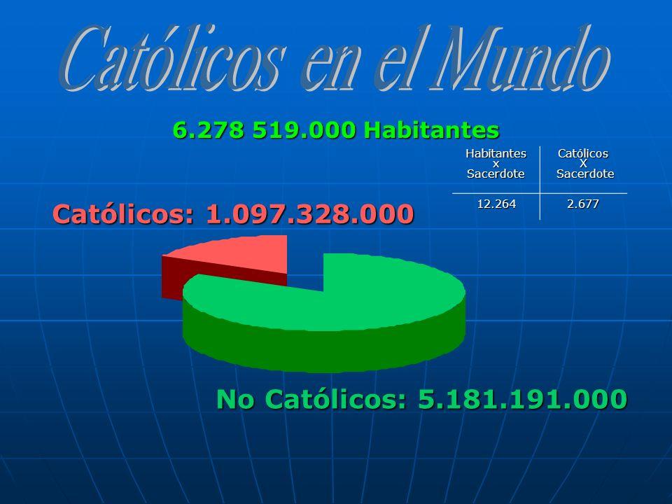 No Católicos: 5.181.191.000 Católicos: 1.097.328.000 HabitantesxSacerdoteCatólicosX Sacerdote Sacerdote12.2642.677