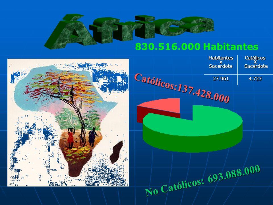 830.516.000 Habitantes Católicos:137.428.000 No Católicos: 693.088.000 HabitantesxSacerdoteCatólicosX Sacerdote Sacerdote27.9614.723HabitantesxSacerdoteCatólicosX 27.9614.723