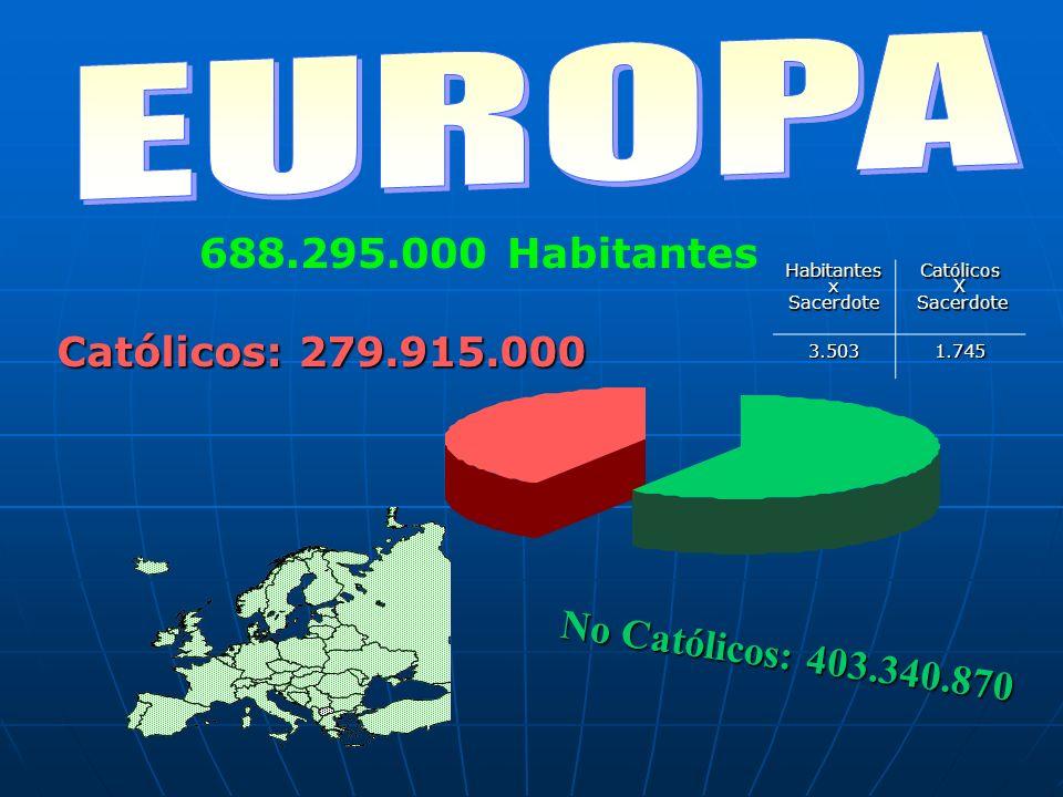 Católicos: 279.915.000 No Católicos: 403.340.870 688.295.000 HabitantesHabitantesxSacerdoteCatólicosX Sacerdote Sacerdote3.5031.745