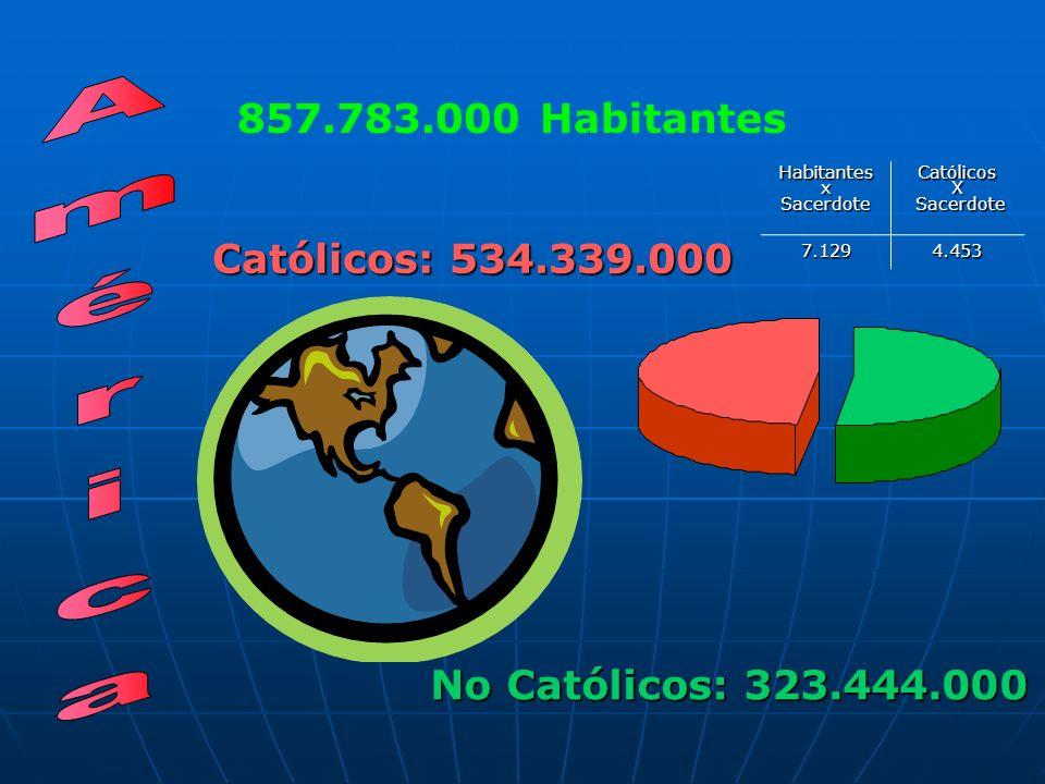 857.783.000 Habitantes No Católicos: 323.444.000 Católicos: 534.339.000 HabitantesxSacerdoteCatólicosX Sacerdote Sacerdote7.1294.453