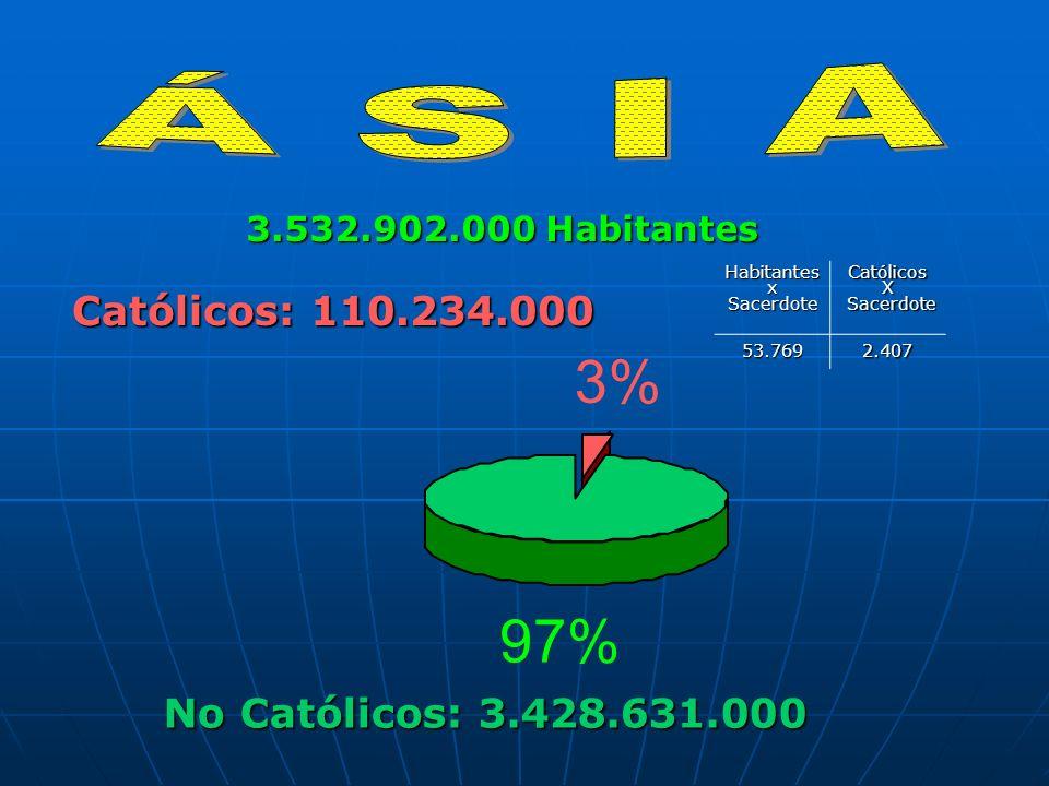 No Católicos: 3.428.631.000 Católicos: 110.234.000 3.532.902.000 Habitantes 3% 97%HabitantesxSacerdoteCatólicosX Sacerdote Sacerdote53.7692.407