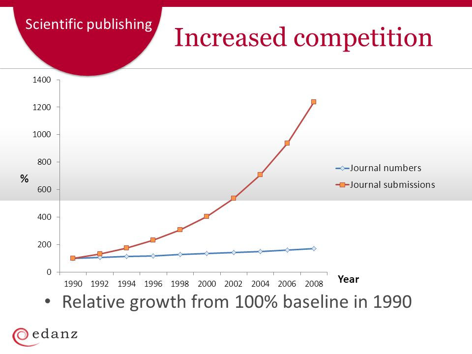 Scientific publishing Increased competition Relative growth from 100% baseline in 1990