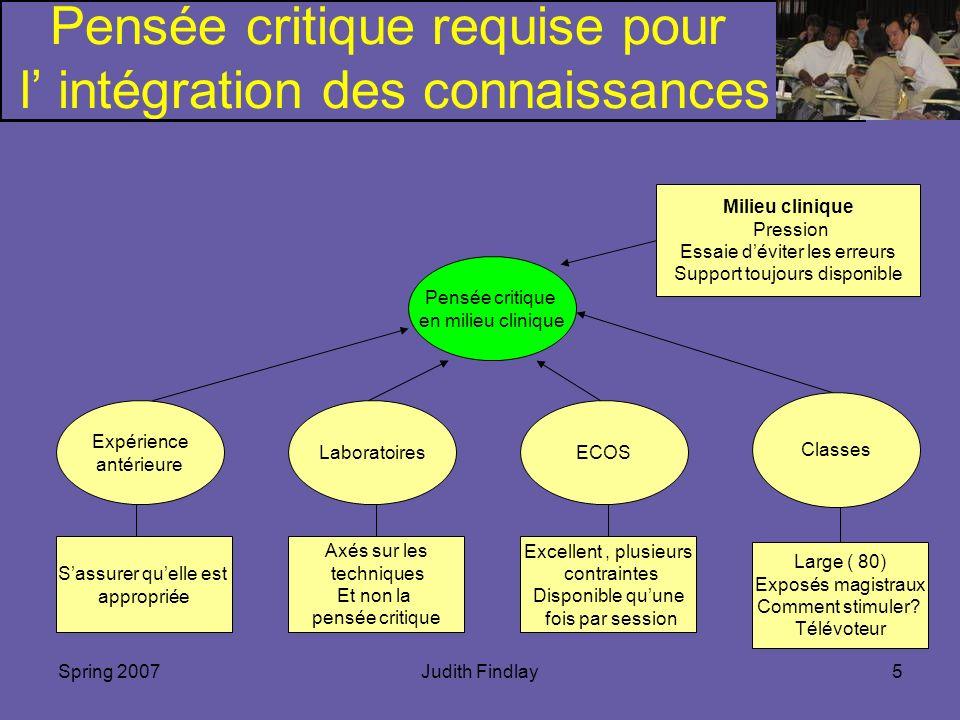 Spring 2007Judith Findlay5 Pensée critique requise pour l intégration des connaissances Pensée critique en milieu clinique Expérience antérieure Sassu