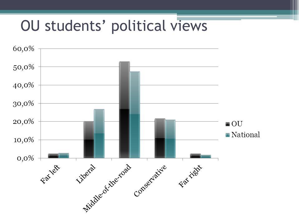 OU students political views