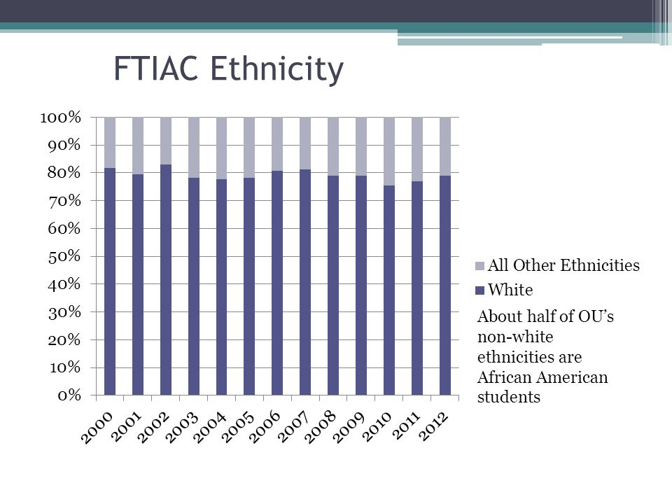 FTIAC Ethnicity About half of OUs non-white ethnicities are African American students