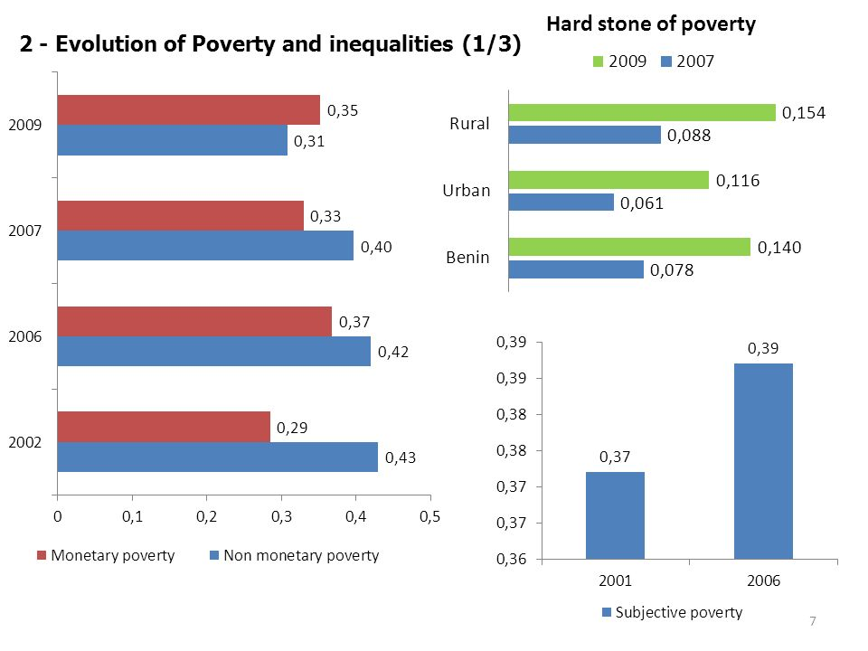 7 2 - Evolution of Poverty and inequalities (1/3)
