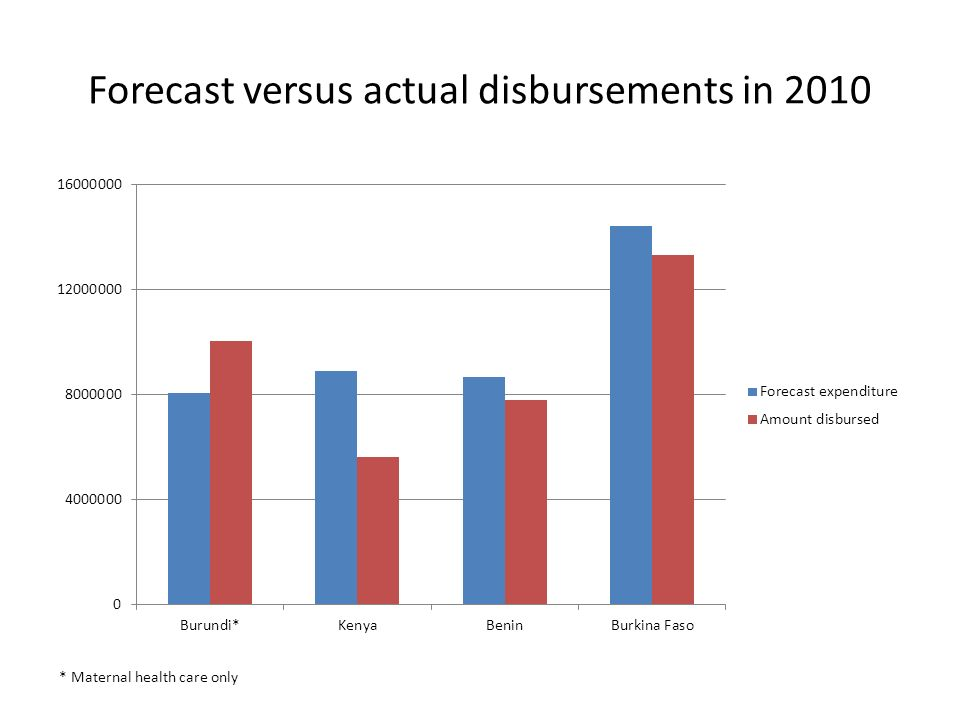 Forecast versus actual disbursements in 2010 * Maternal health care only