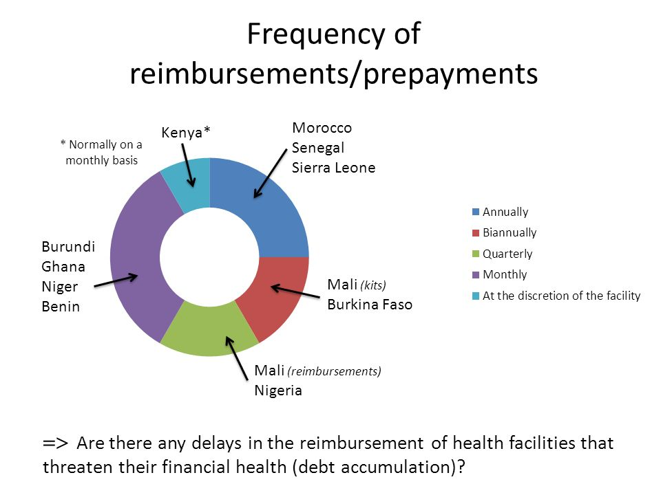 Frequency of reimbursements/prepayments Mali (reimbursements) Nigeria Are there any delays in the reimbursement of health facilities that threaten their financial health (debt accumulation)?