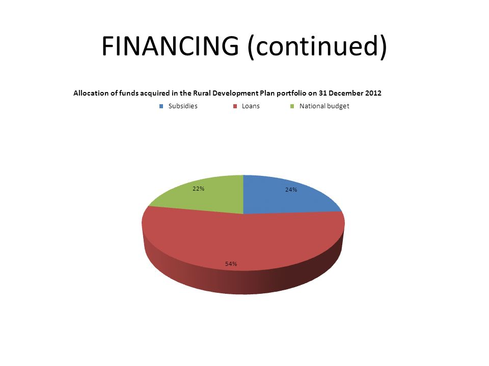 FINANCING (continued)