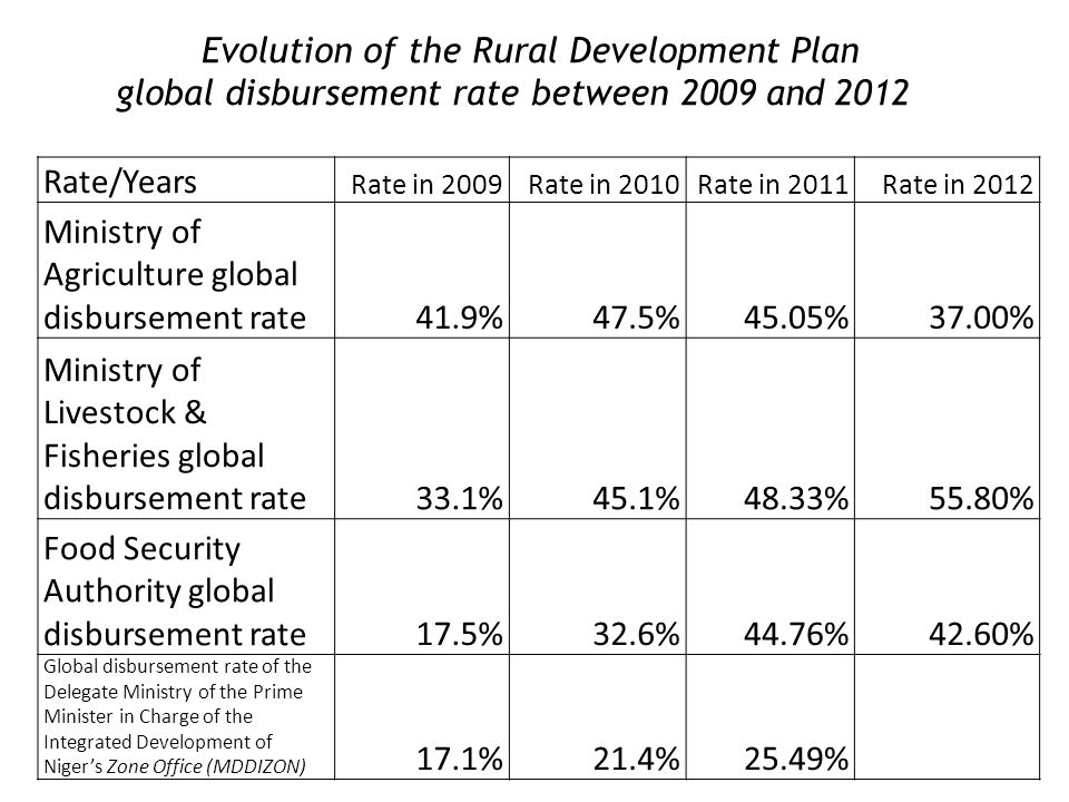 Rate/Years Rate in 2009Rate in 2010Rate in 2011Rate in 2012 Ministry of Agriculture global disbursement rate41.9%47.5%45.05%37.00% Ministry of Livestock & Fisheries global disbursement rate33.1%45.1%48.33%55.80% Food Security Authority global disbursement rate17.5%32.6%44.76%42.60% Global disbursement rate of the Delegate Ministry of the Prime Minister in Charge of the Integrated Development of Nigers Zone Office (MDDIZON) 17.1%21.4%25.49% Evolution of the Rural Development Plan global disbursement rate between 2009 and 2012