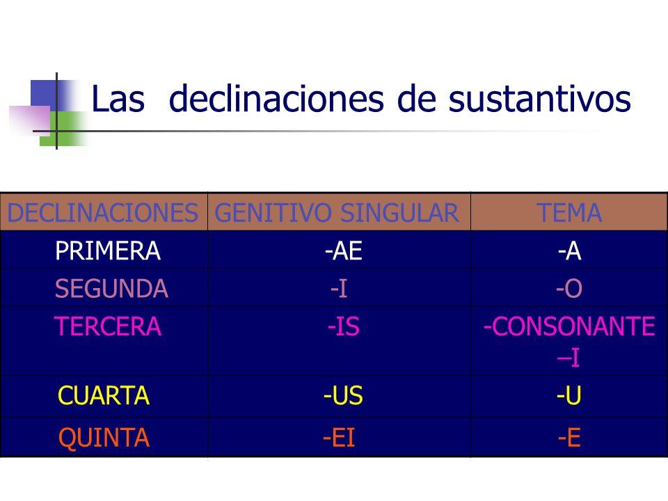 Las declinaciones de sustantivos DECLINACIONES GENITIVO SINGULARTEMA PRIMERA -AE-A SEGUNDA-I-O TERCERA -IS-CONSONANTE –I CUARTA -US-U QUINTA-EI-E