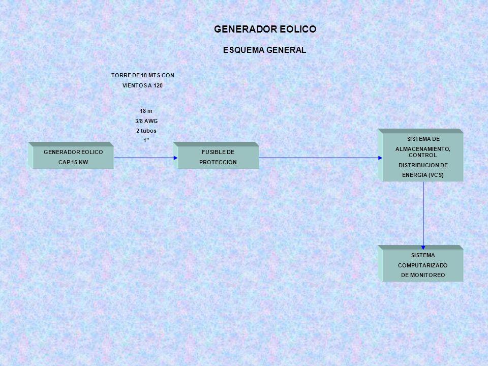 GENERADOR EOLICO ESQUEMA GENERAL GENERADOR EOLICO CAP 15 KW SISTEMA DE ALMACENAMIENTO, CONTROL DISTRIBUCION DE ENERGIA (VCS) FUSIBLE DE PROTECCION TORRE DE 18 MTS CON VIENTOS A 120 18 m 3/8 AWG 2 tubos 1 SISTEMA COMPUTARIZADO DE MONITOREO