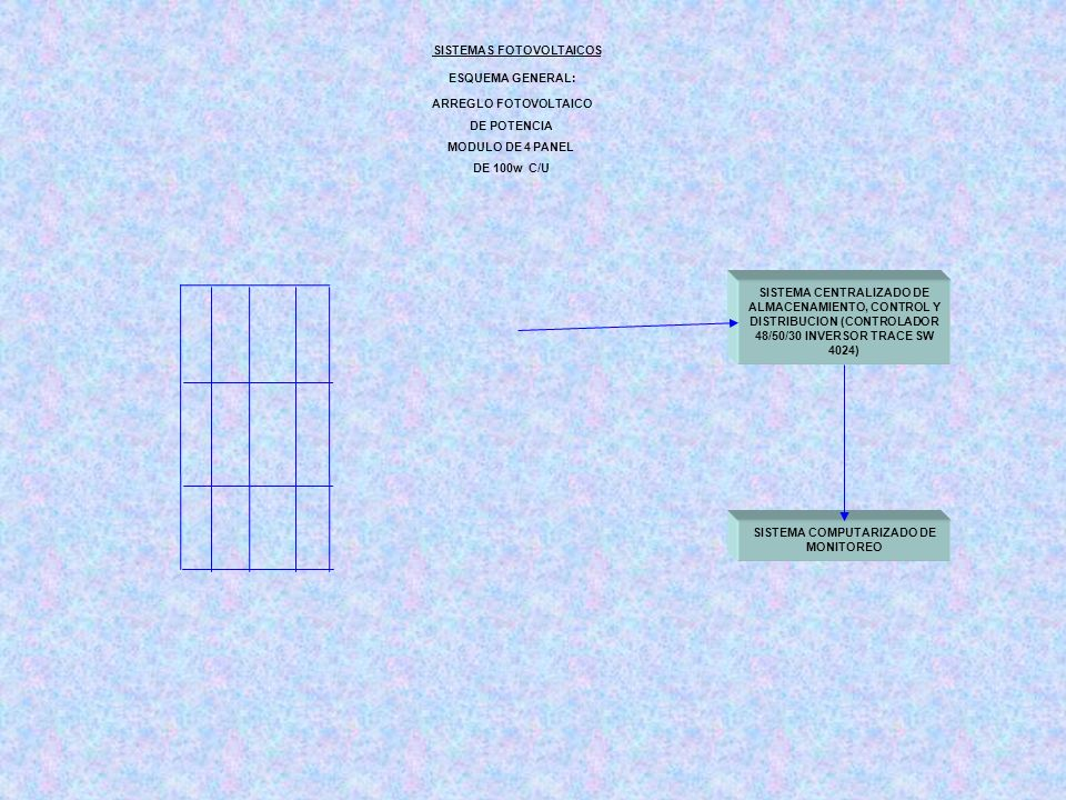 SISTEMA CENTRALIZADO DE ALMACENAMIENTO, CONTROL Y DISTRIBUCION (CONTROLADOR 48/50/30 INVERSOR TRACE SW 4024) SISTEMAS FOTOVOLTAICOS ESQUEMA GENERAL: ARREGLO FOTOVOLTAICO DE POTENCIA MODULO DE 4 PANEL DE 100w C/U SISTEMA COMPUTARIZADO DE MONITOREO