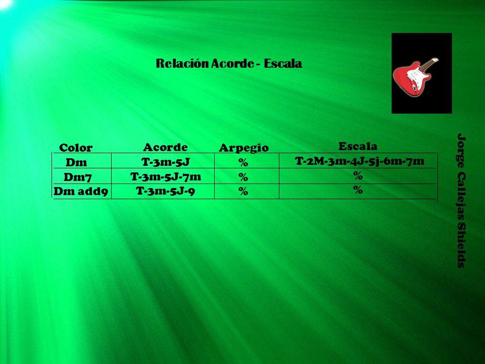 Relación Acorde - Escala Color Dm Dm7 Dm add9 Acorde T-3m-5J T-3m-5J-7m T-3m-5J-9 Arpegio % Escala T-2M-3m-4J-5j-6m-7m % Jorge Callejas Shields