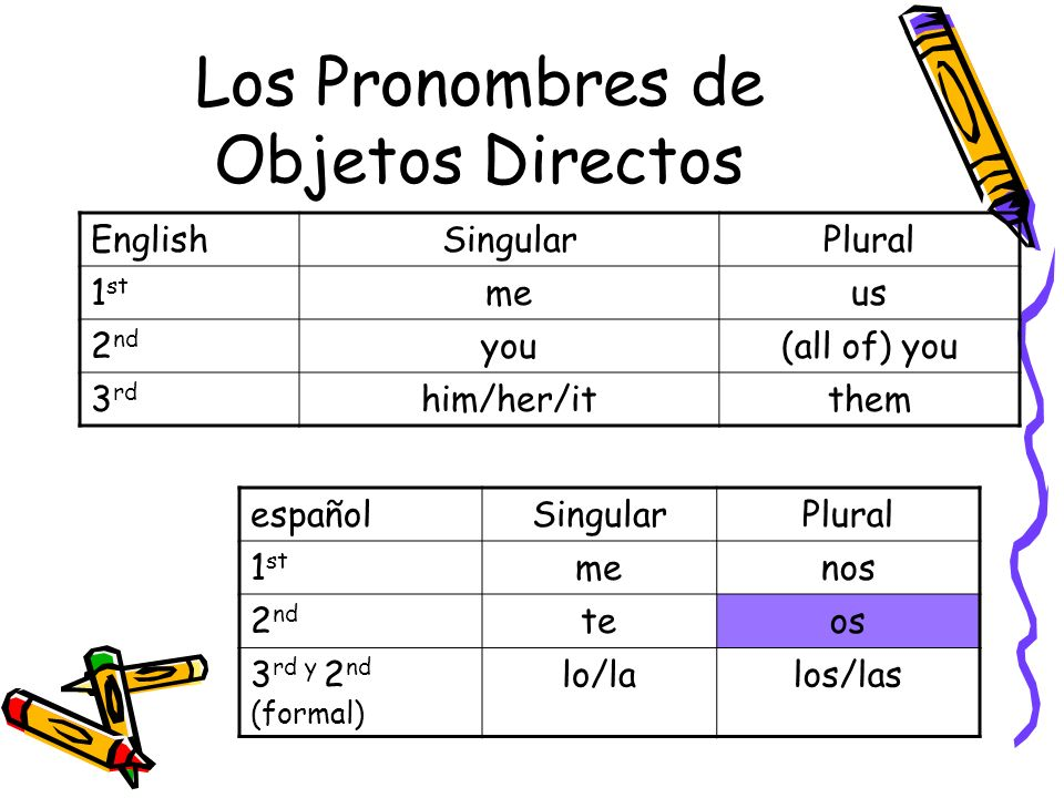 Los Pronombres de Objetos Directos EnglishSingularPlural 1 st meus 2 nd you(all of) you 3 rd him/her/itthem españolSingularPlural 1 st menos 2 nd teos