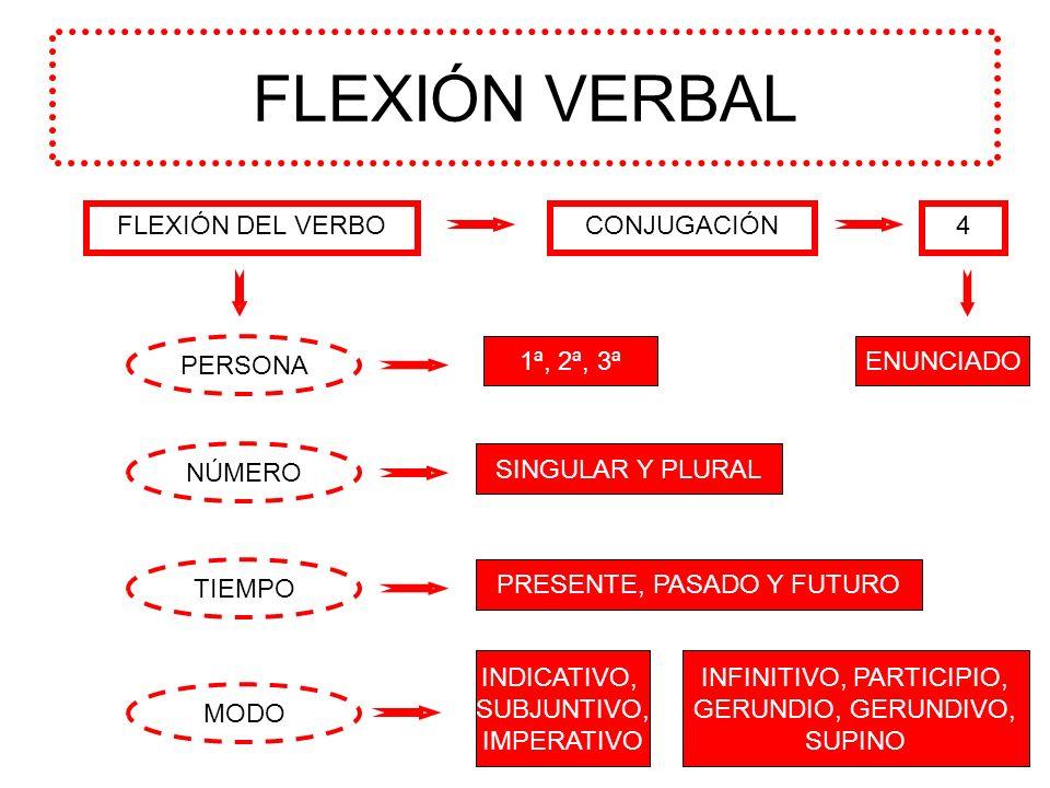 FLEXIÓN VERBAL FLEXIÓN DEL VERBOCONJUGACIÓN PERSONA MODO NÚMERO TIEMPO 1ª, 2ª, 3ª SINGULAR Y PLURAL PRESENTE, PASADO Y FUTURO INDICATIVO, SUBJUNTIVO,
