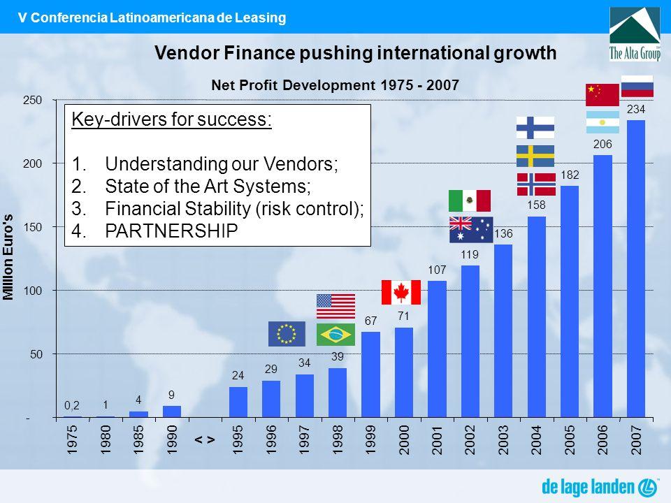 V Conferencia Latinoamericana de Leasing Vendor Finance pushing international growth Net Profit Development 1975 - 2007 1 4 9 24 29 34 39 67 71 107 11