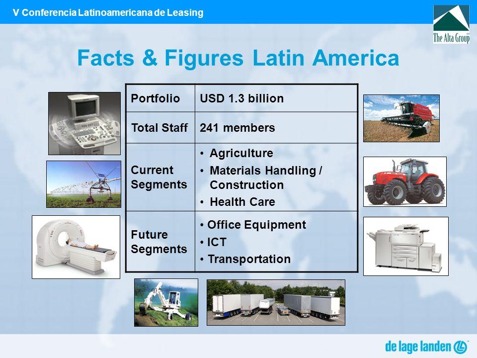 V Conferencia Latinoamericana de Leasing Facts & Figures Latin America PortfolioUSD 1.3 billion Total Staff241 members Current Segments Agriculture Ma