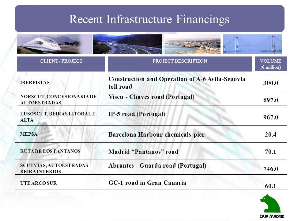 Recent Infrastructure Financings IBERPISTAS NORSCUT, CONCESIONARIA DE AUTOESTRADAS Construction and Operation of A-6 Avila-Segovia toll road 300.0 CLI
