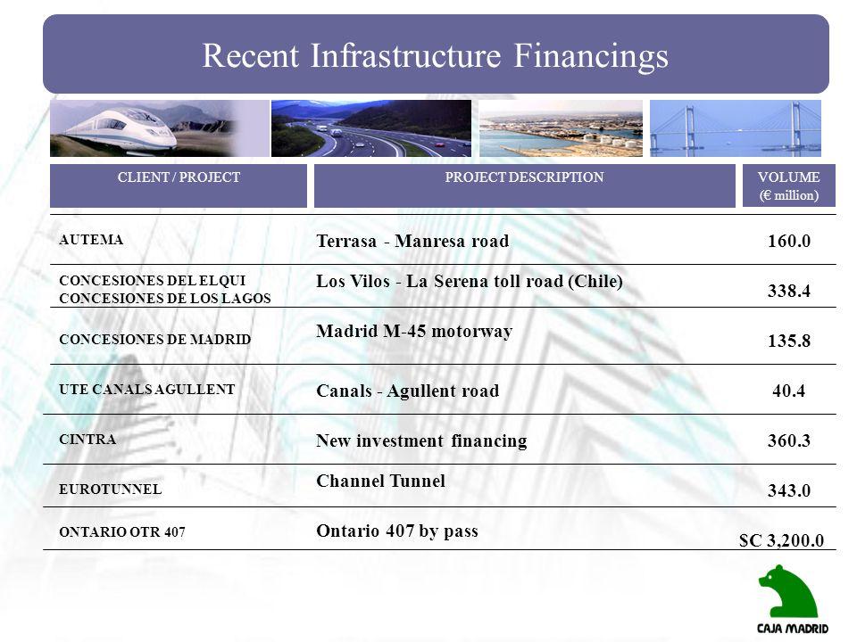 Recent Infrastructure Financings AUTEMA CONCESIONES DEL ELQUI CONCESIONES DE LOS LAGOS Terrasa - Manresa road160.0 CLIENT / PROJECTPROJECT DESCRIPTION