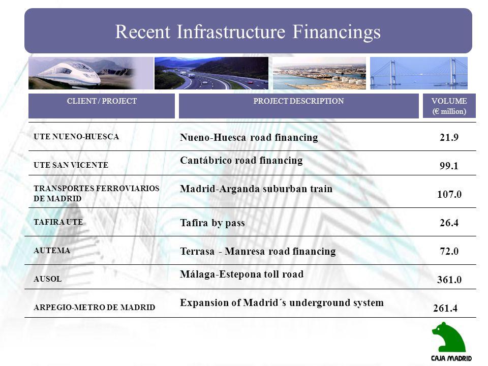 Recent Infrastructure Financings UTE NUENO-HUESCA UTE SAN VICENTE Nueno-Huesca road financing21.9 CLIENT / PROJECTPROJECT DESCRIPTIONVOLUME ( million)