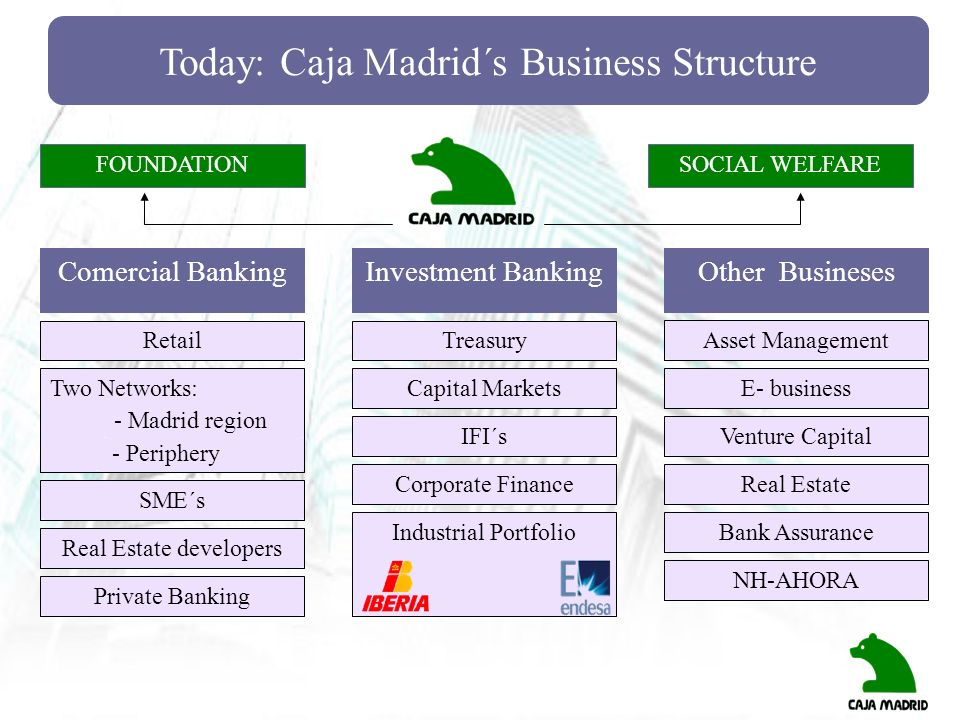Today: Caja Madrid´s Business Structure FOUNDATIONSOCIAL WELFARE Comercial BankingInvestment BankingOther Busineses Retail Two Networks: SME´s Real Es