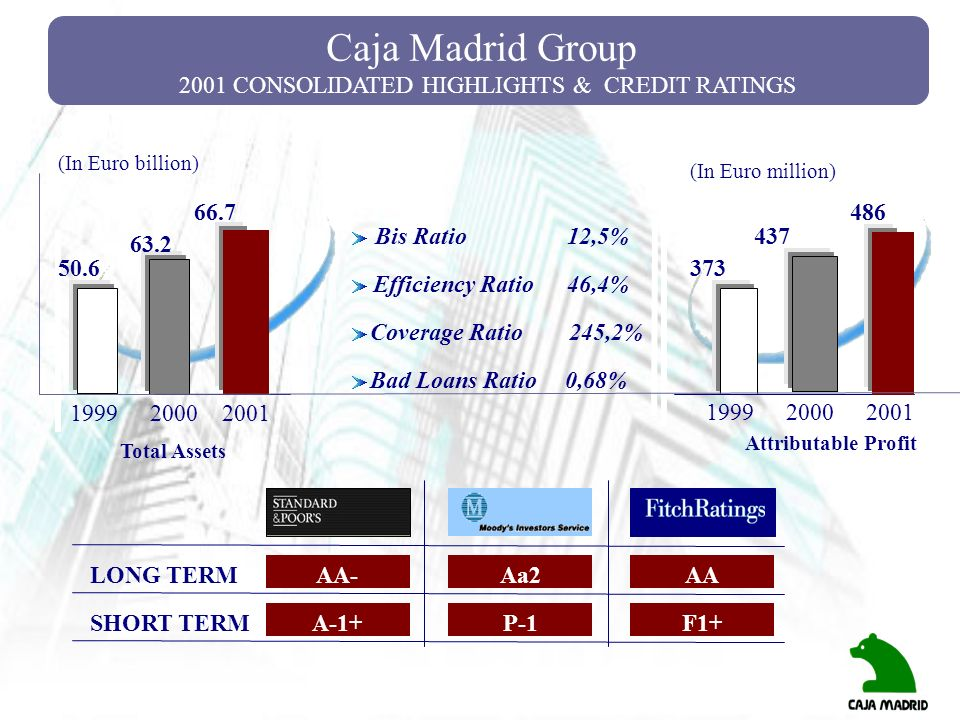 Caja Madrid Group 2001 CONSOLIDATED HIGHLIGHTS & CREDIT RATINGS AA- Bis Ratio Efficiency Ratio Coverage Ratio Bad Loans Ratio 12,5% 46,4% 245,2% 0,68%