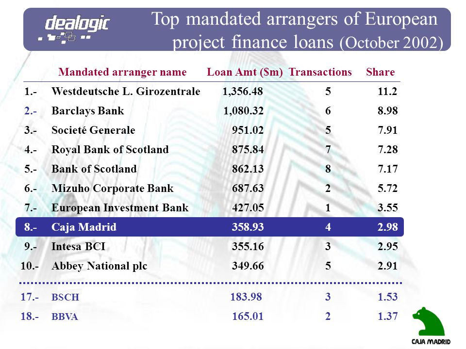 Top mandated arrangers of European project finance loans (October 2002) Westdeutsche L. Girozentrale 1,356.48 5 11.2 Abbey National plc 349.66 5 2.91
