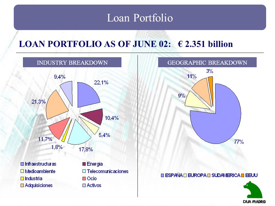 Loan Portfolio INDUSTRY BREAKDOWNGEOGRAPHIC BREAKDOWN LOAN PORTFOLIO AS OF JUNE 02: 2.351 billion