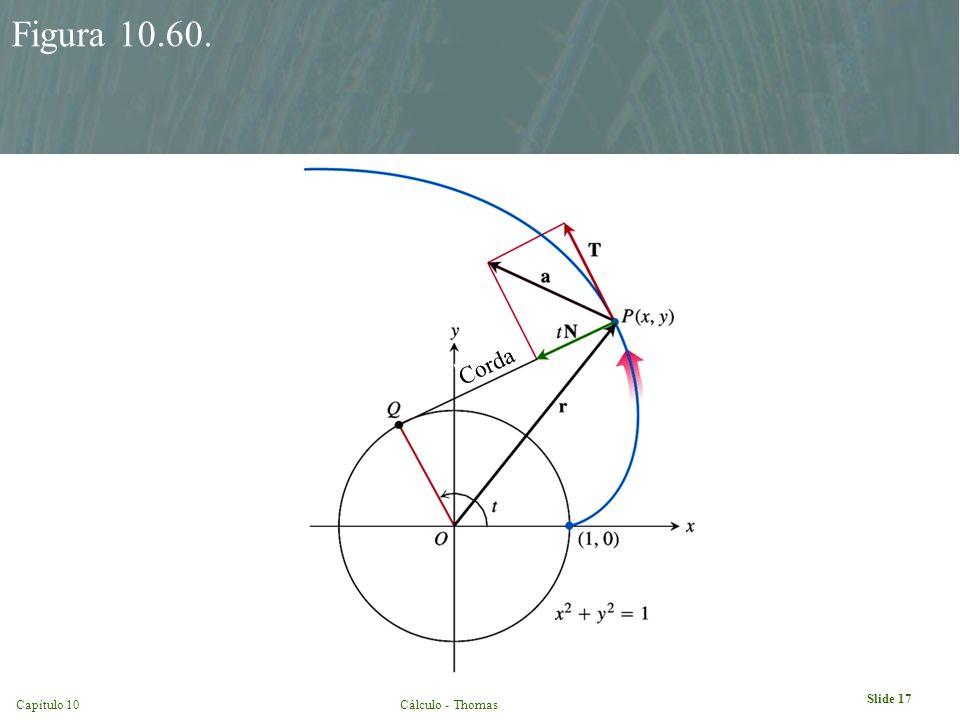 Capítulo 10Cálculo - Thomas Slide 17 Figura 10.60. Corda