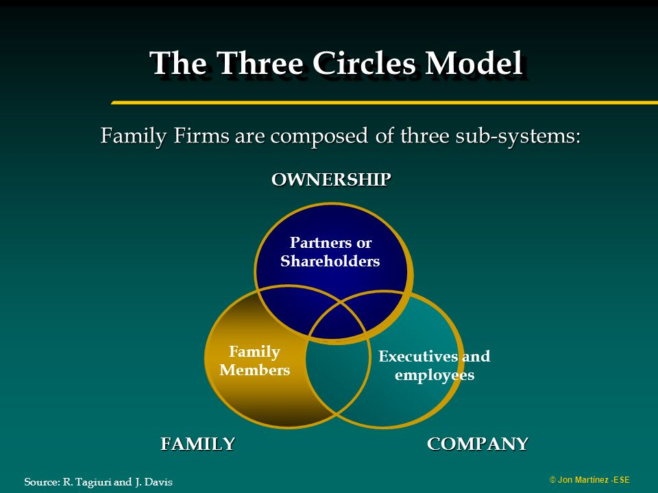 © Jon Martínez -ESE FAMILYCOMPANY OWNERSHIP The Three Circles Model Family Firms are composed of three sub-systems: Partners or Shareholders Family Members Executives and employees Source: R.