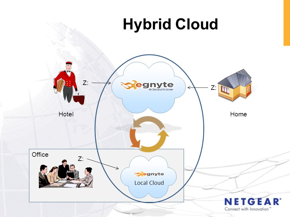 Hybrid Cloud Local Cloud Z: HotelHome Office