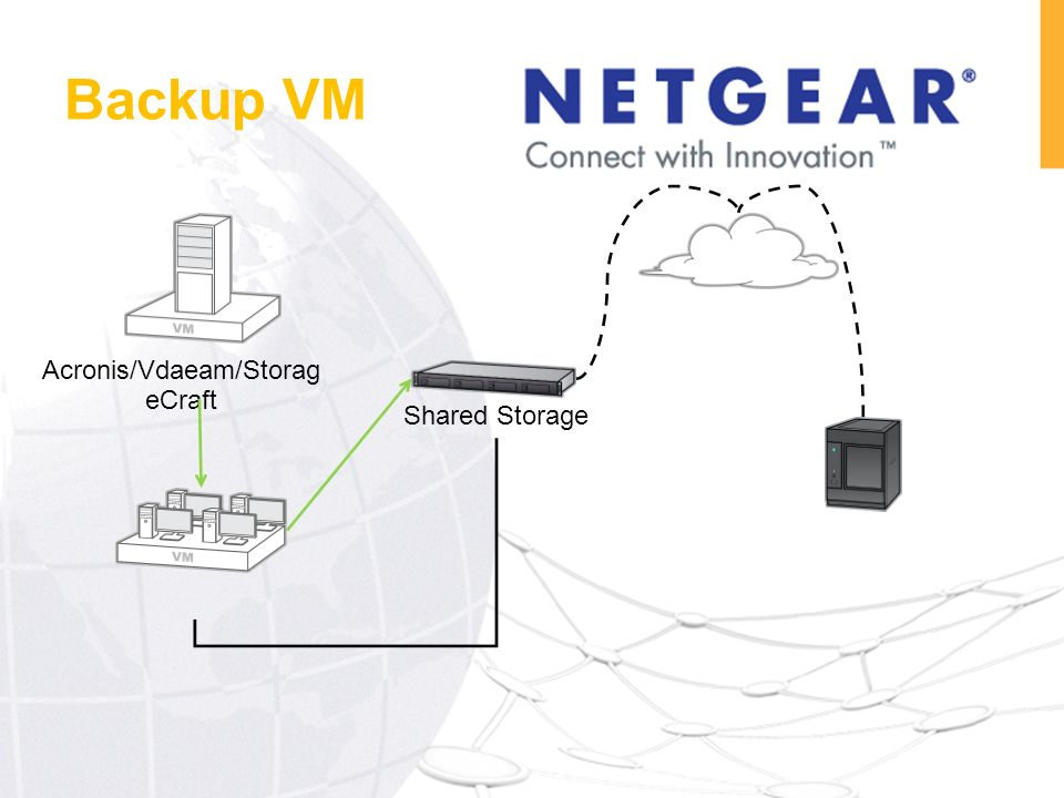 Acronis/Vdaeam/Storag eCraft Shared Storage Replicate Backup VM