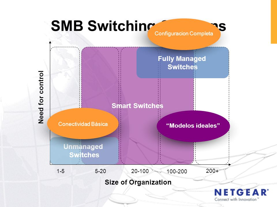 SMB Switching Solutions Size of Organization Need for control 1-55-2020-100 100-200 200+ Smart Switches Fully Managed Switches Unmanaged Switches Conf