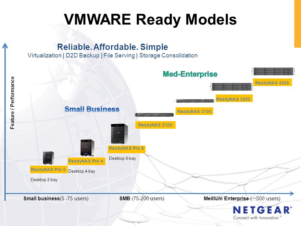 VMWARE Ready Models Small business(5 -75 users) SMB (75-200 users)Medium Enterprise ( ~500 users) ReadyNAS Pro 4 Desktop 4-bay ReadyNAS Pro 6 Desktop