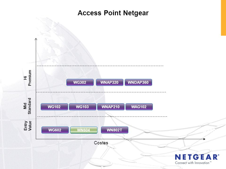 Access Point Netgear Mid Standard WG602 Entry Value WNAP210 Costes WG302 Hi Premium WN604 WNDAP360 WG103WG102WAG102 WN802T Q4 10 Q210 NEW PRODUCTS Q21